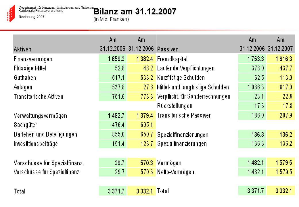 Departement für Finanzen, Institutionen und Sicherheit Kantonale Finanzverwaltung Rechnung 2007 Bilanz am 31.12.2007 (in Mio. Franken)
