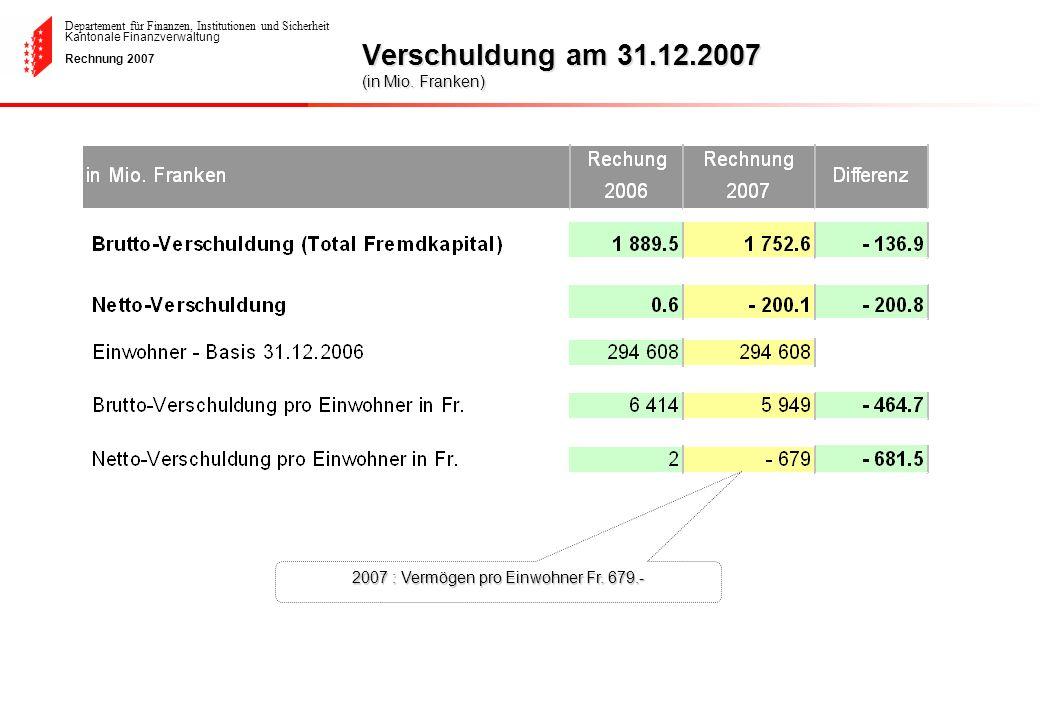 Departement für Finanzen, Institutionen und Sicherheit Kantonale Finanzverwaltung Rechnung 2007 Verschuldung am 31.12.2007 (in Mio. Franken) 2007 : Ve