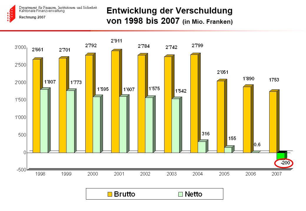 Departement für Finanzen, Institutionen und Sicherheit Kantonale Finanzverwaltung Rechnung 2007 Entwicklung der Verschuldung von 1998 bis 2007 (in Mio