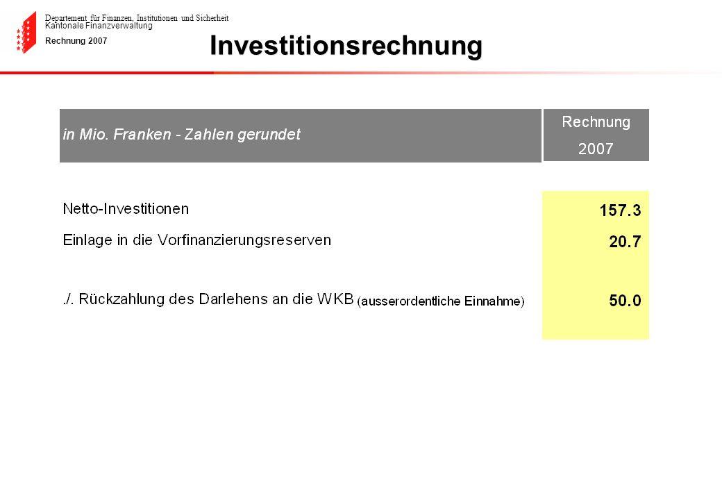 Departement für Finanzen, Institutionen und Sicherheit Kantonale Finanzverwaltung Rechnung 2007 Deckung der Netto-Investitionen mit der Selbstfinanzierungsmarge von 1983 bis 2007 (ohne SNB Anteil) Nettoinvestition 2000 et 2007 (ohne WKB Darlehen)