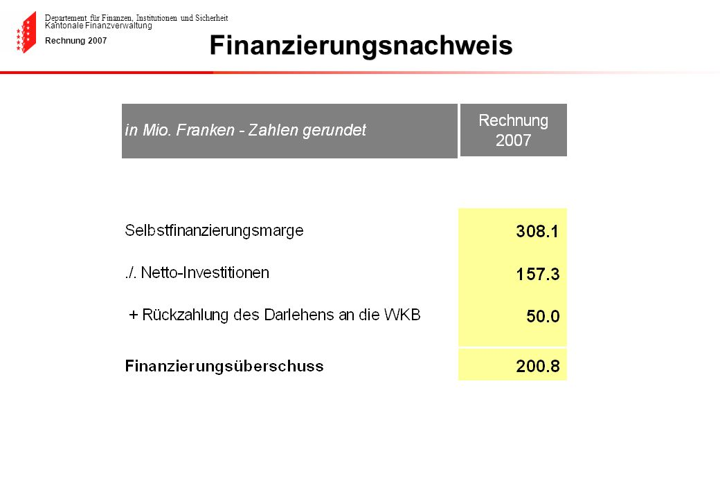Departement für Finanzen, Institutionen und Sicherheit Kantonale Finanzverwaltung Rechnung 2007 Investitionen