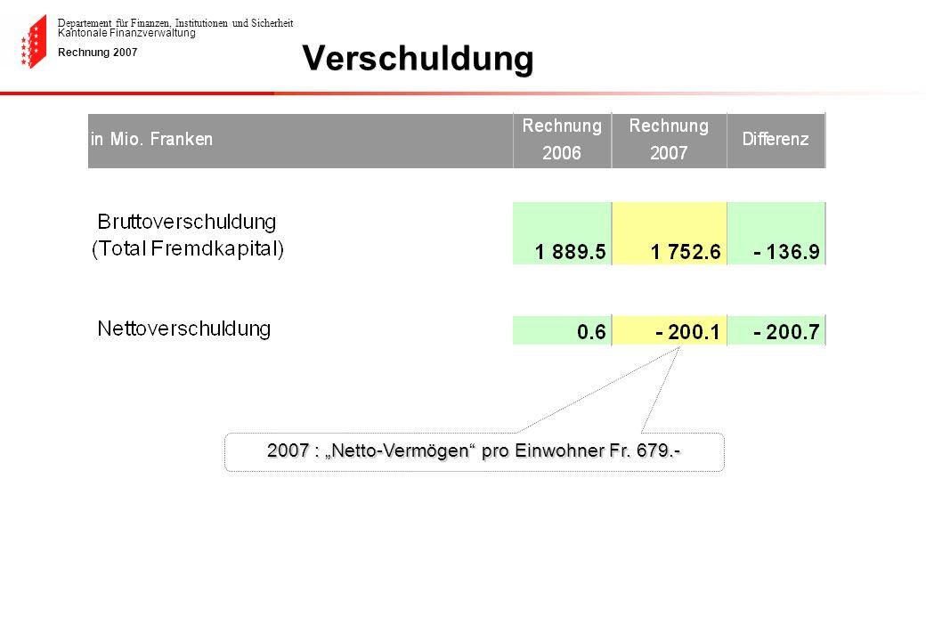 Departement für Finanzen, Institutionen und Sicherheit Kantonale Finanzverwaltung Rechnung 2007 2007 : Netto-Vermögen pro Einwohner Fr. 679.- Verschul