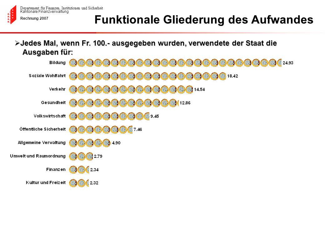 Departement für Finanzen, Institutionen und Sicherheit Kantonale Finanzverwaltung Rechnung 2007 Optimismus, aber nötige Vorsicht für die kommenden Jahre