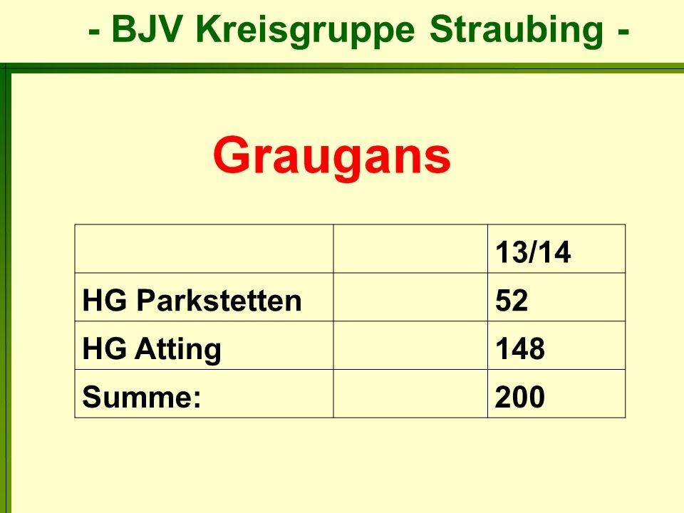 - BJV Kreisgruppe Straubing - 13/14 HG Parkstetten52 HG Atting148 Summe:200