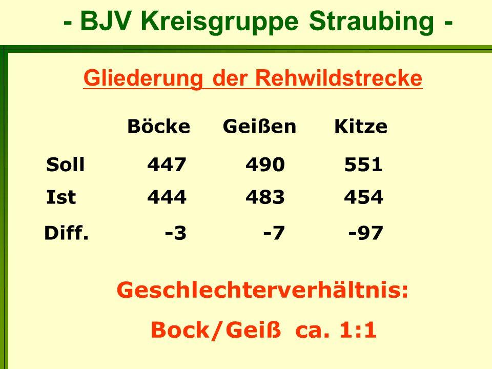 - BJV Kreisgruppe Straubing - Gliederung der Rehwildstrecke Soll 447 490 551 Geschlechterverhältnis: Bock/Geiß ca. 1:1 Böcke Geißen Kitze Ist 444 483
