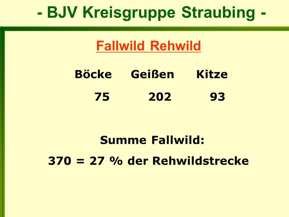 - BJV Kreisgruppe Straubing - Fallwild Rehwild Böcke Geißen Kitze 75 202 93 Summe Fallwild: 370 = 27 % der Rehwildstrecke
