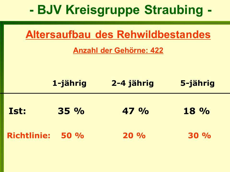 - BJV Kreisgruppe Straubing - Altersaufbau des Rehwildbestandes Anzahl der Gehörne: 422 Ist: 35 % 47 % 18 % Richtlinie: 50 % 20 % 30 % 1-jährig 2-4 jä
