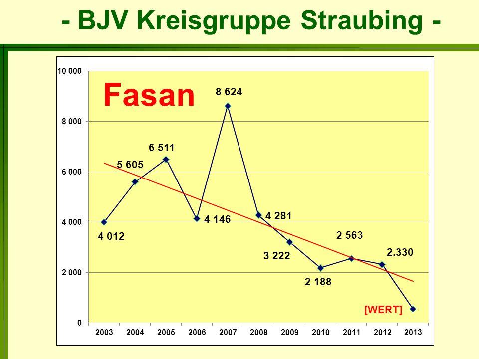 - BJV Kreisgruppe Straubing - Gliederung der Rehwildstrecke Soll 447 490 551 Geschlechterverhältnis: Bock/Geiß ca.