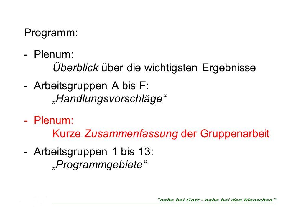 Programm: - Plenum: Überblick über die wichtigsten Ergebnisse - Arbeitsgruppen A bis F: Handlungsvorschläge - Plenum: Kurze Zusammenfassung der Gruppenarbeit - Arbeitsgruppen 1 bis 13: Programmgebiete