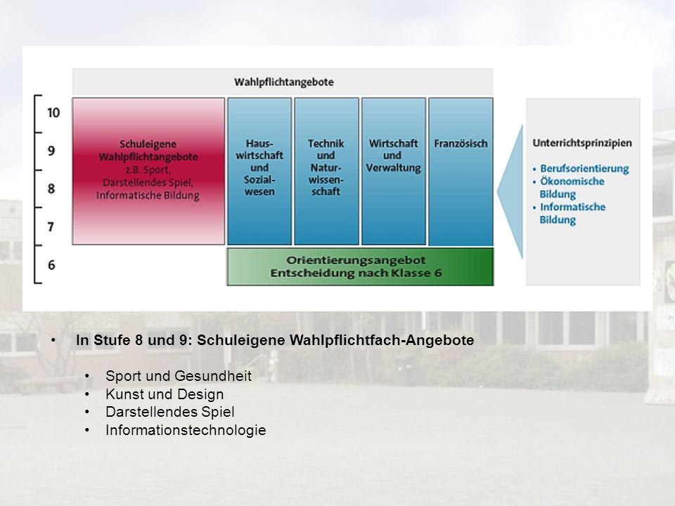 In Stufe 8 und 9: Schuleigene Wahlpflichtfach-Angebote Sport und Gesundheit Kunst und Design Darstellendes Spiel Informationstechnologie