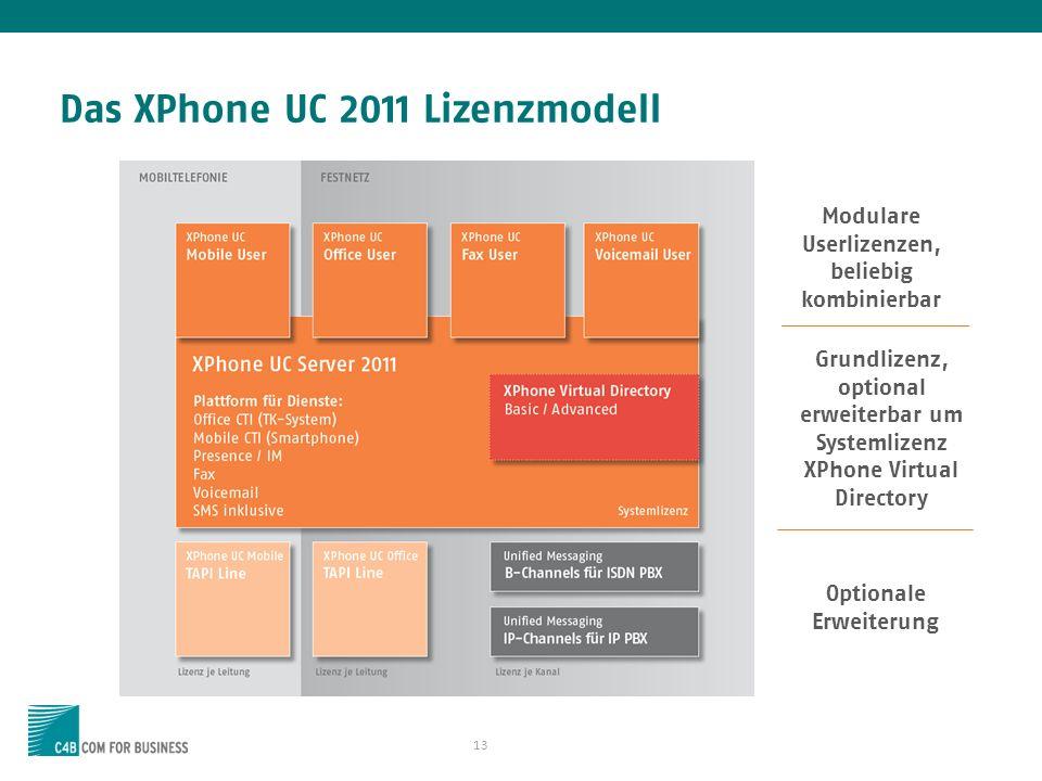 13 Das XPhone UC 2011 Lizenzmodell Modulare Userlizenzen, beliebig kombinierbar Grundlizenz, optional erweiterbar um Systemlizenz XPhone Virtual Direc