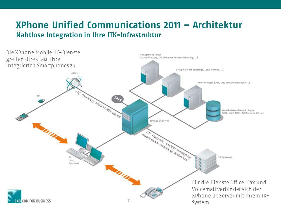 14 XPhone Unified Communications 2011 – Architektur Nahtlose Integration in Ihre ITK-Infrastruktur Für die Dienste Office, Fax und Voicemail verbindet