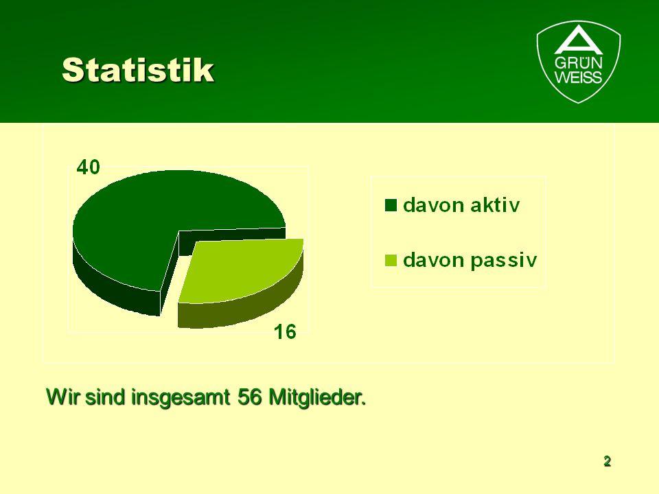 3 Statistik Unsere aktiven Mitglieder sind 40 Vereinsmitglieder und 10 AG- Kinder.