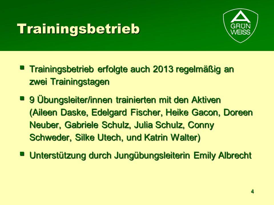 4 Trainingsbetrieb Trainingsbetrieb erfolgte auch 2013 regelmäßig an zwei Trainingstagen Trainingsbetrieb erfolgte auch 2013 regelmäßig an zwei Traini