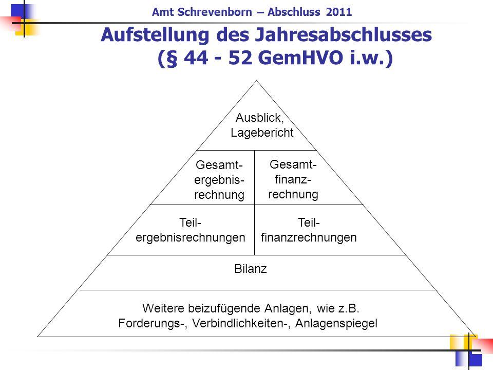 Aufstellung des Jahresabschlusses (§ 44 - 52 GemHVO i.w.) Gesamt- ergebnis- rechnung Gesamt- finanz- rechnung Teil- ergebnisrechnungen Teil- finanzrec