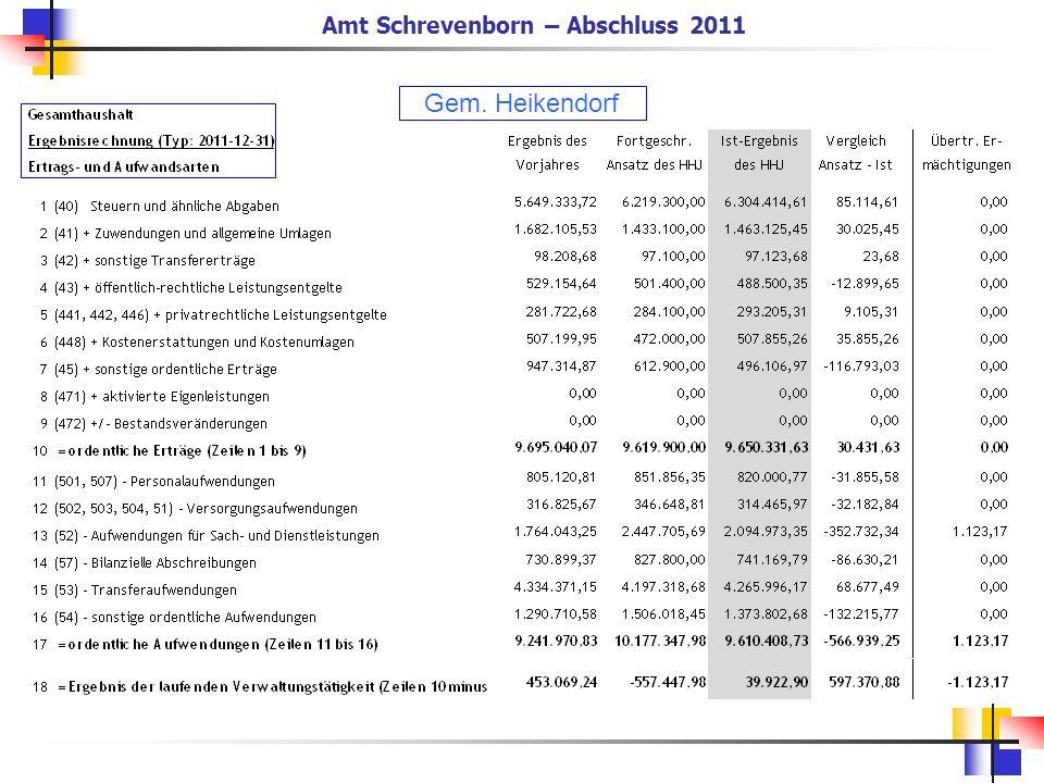 Gem. Heikendorf Amt Schrevenborn – Abschluss 2011