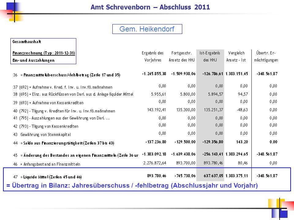 = Übertrag in Bilanz: Jahresüberschuss / -fehlbetrag (Abschlussjahr und Vorjahr) Amt Schrevenborn – Abschluss 2011 Gem. Heikendorf