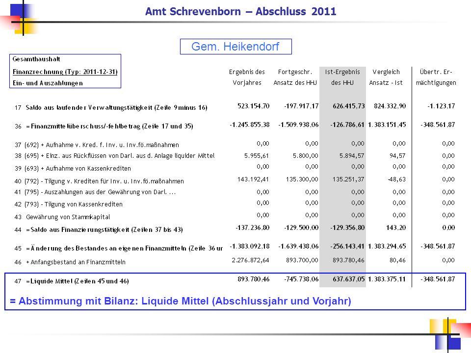 Amt Schrevenborn – Abschluss 2011 = Abstimmung mit Bilanz: Liquide Mittel (Abschlussjahr und Vorjahr) Gem. Heikendorf
