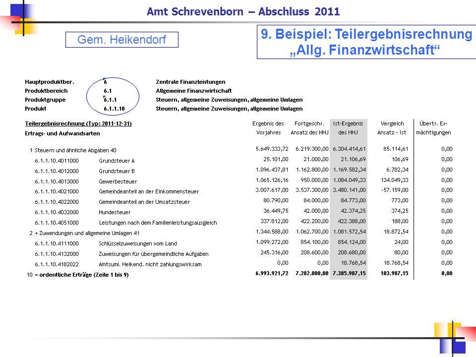 Amt Schrevenborn – Abschluss 2011 9. Beispiel: Teilergebnisrechnung Allg. Finanzwirtschaft Gem. Heikendorf