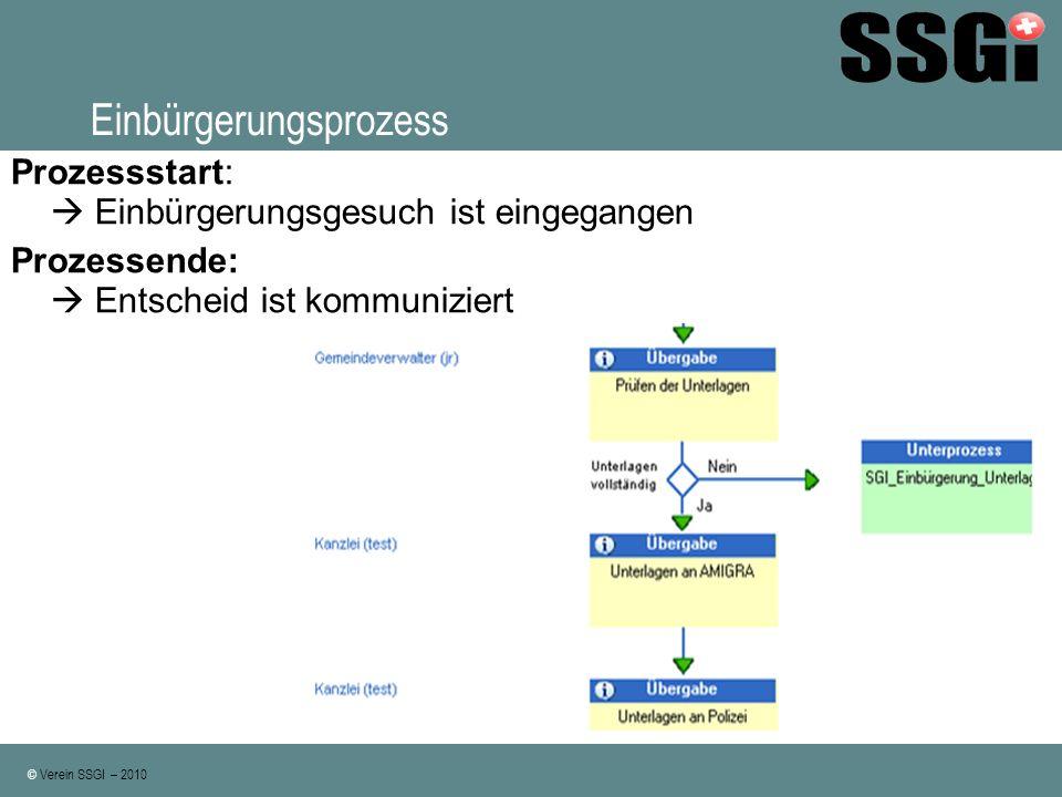 © Verein SSGI – 2010 Einbürgerungsprozess Prozessvorgaben Verlinkung
