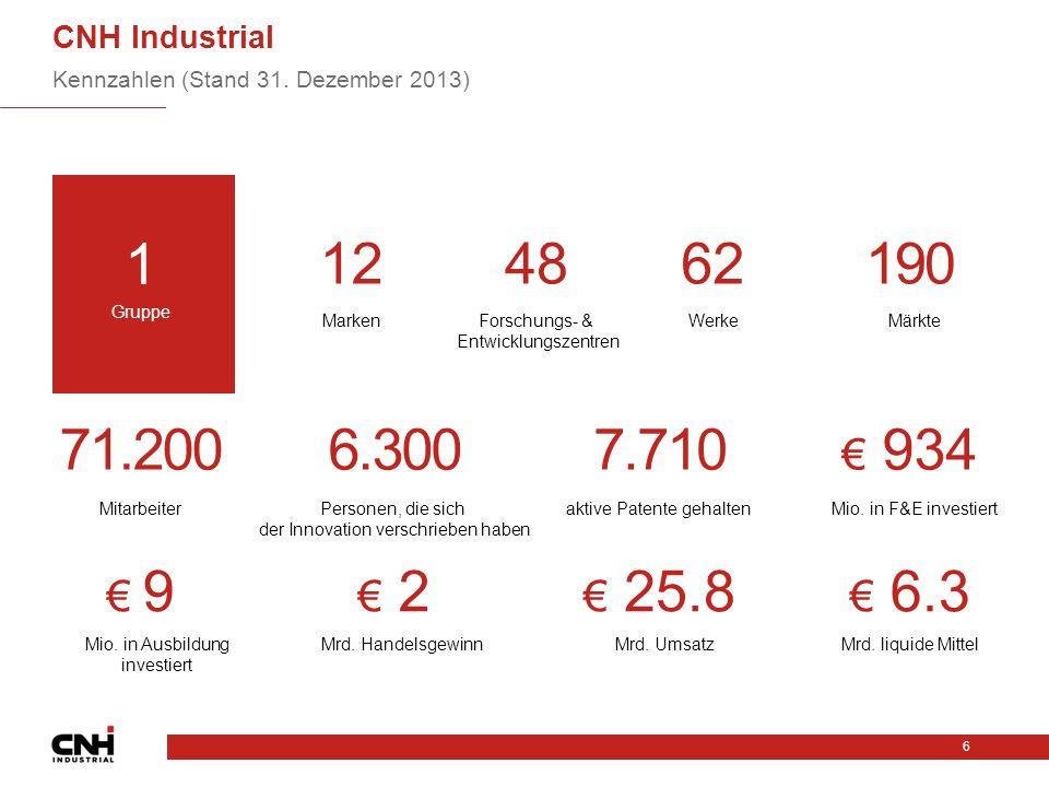 CNH Industrial Kennzahlen (Stand 31.