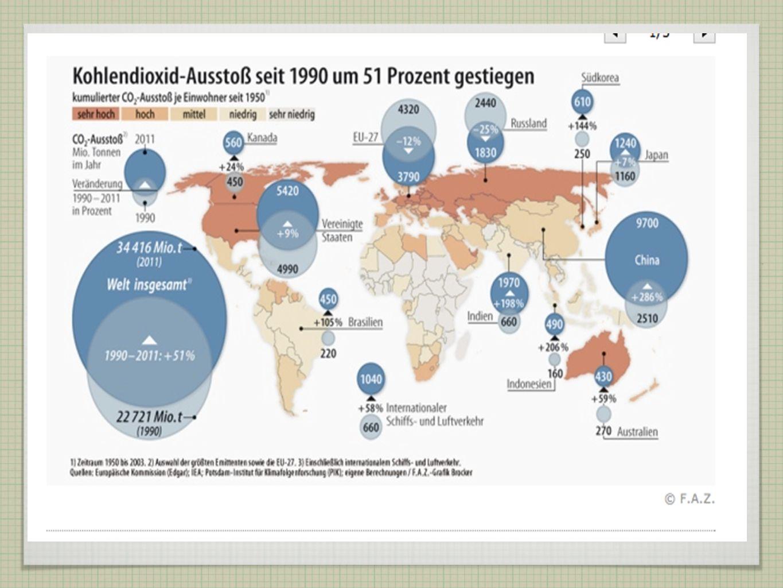 Verteilung Global