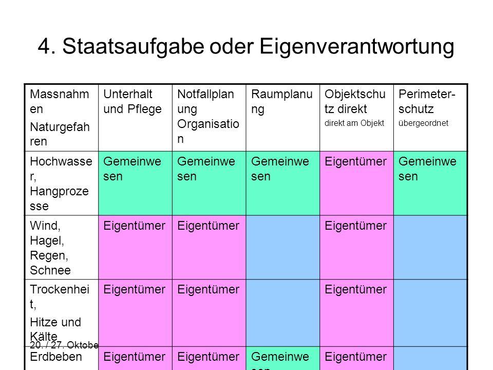20. / 27. Oktober 2010 www.elementarschaden.ch 6 4. Staatsaufgabe oder Eigenverantwortung Massnahm en Naturgefah ren Unterhalt und Pflege Notfallplan