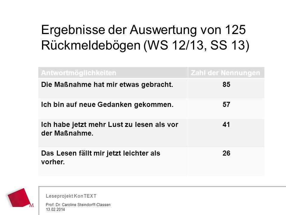 Hier wird der Titel der Präsentation wiederholt (Ansicht >Folienmaster) Leseprojekt KonTEXT Ergebnisse der Auswertung von 125 Rückmeldebögen (WS 12/13