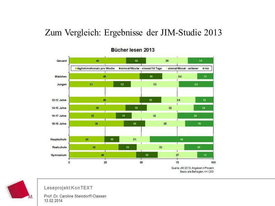 Hier wird der Titel der Präsentation wiederholt (Ansicht >Folienmaster) Leseprojekt KonTEXT Zum Vergleich: Ergebnisse der JIM-Studie 2013 Prof. Dr. Ca