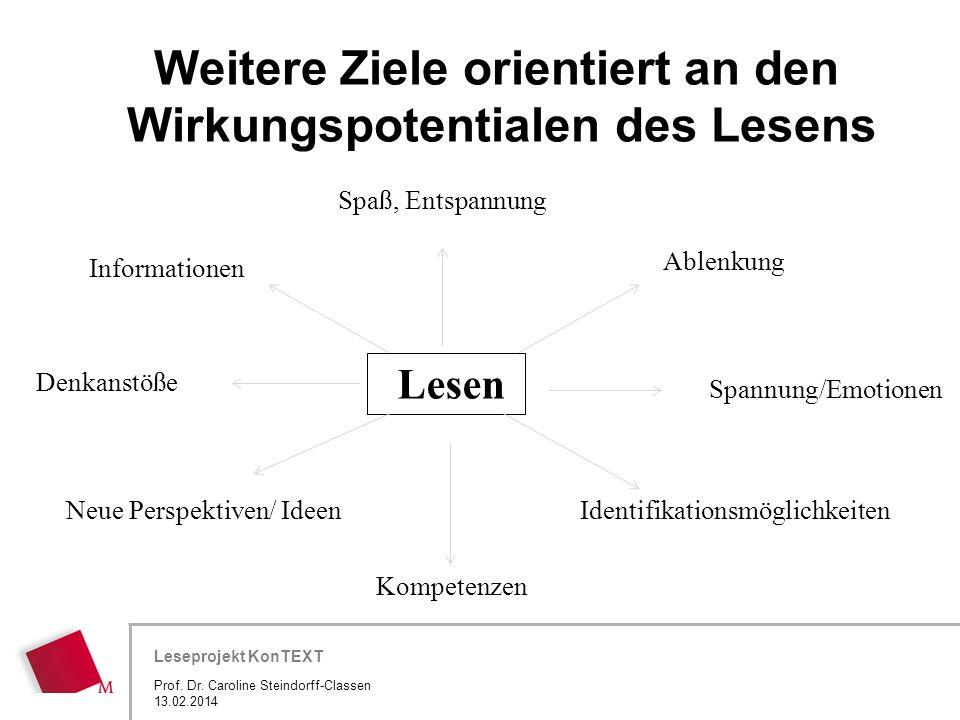 Hier wird der Titel der Präsentation wiederholt (Ansicht >Folienmaster) Leseprojekt KonTEXT Weitere Ziele orientiert an den Wirkungspotentialen des Le