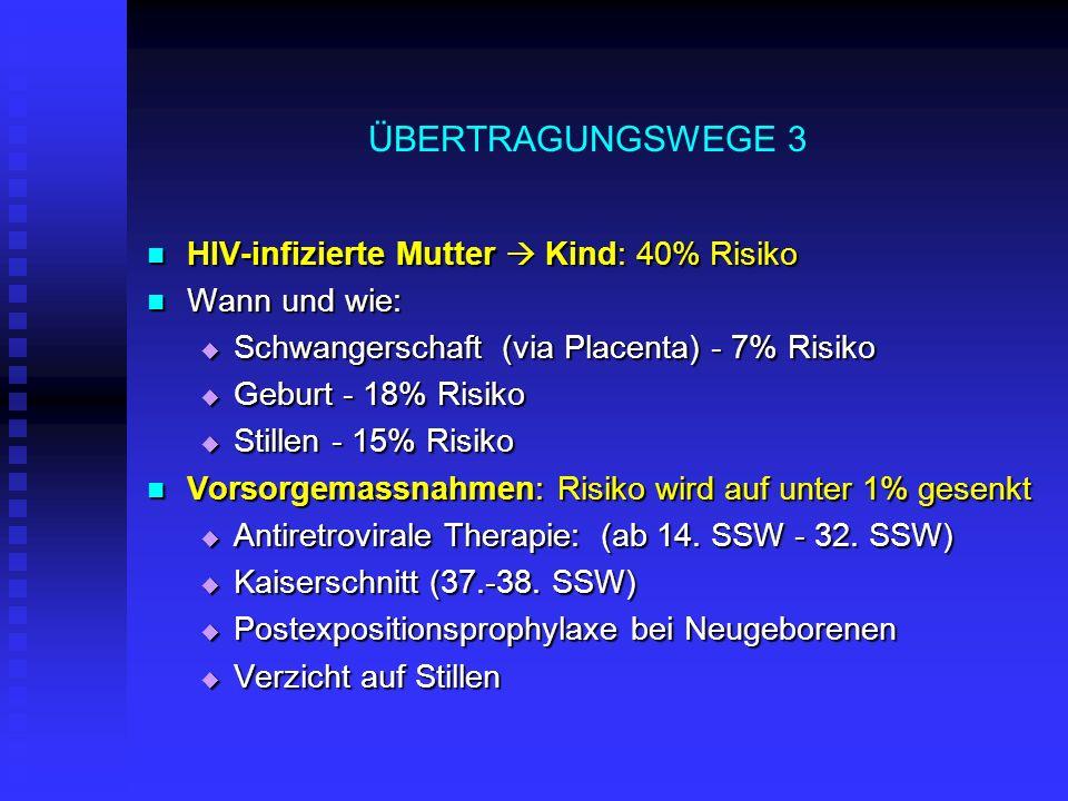 ÜBERTRAGUNGSWEGE 3 HIV-infizierte Mutter Kind: 40% Risiko HIV-infizierte Mutter Kind: 40% Risiko Wann und wie: Wann und wie: Schwangerschaft (via Plac