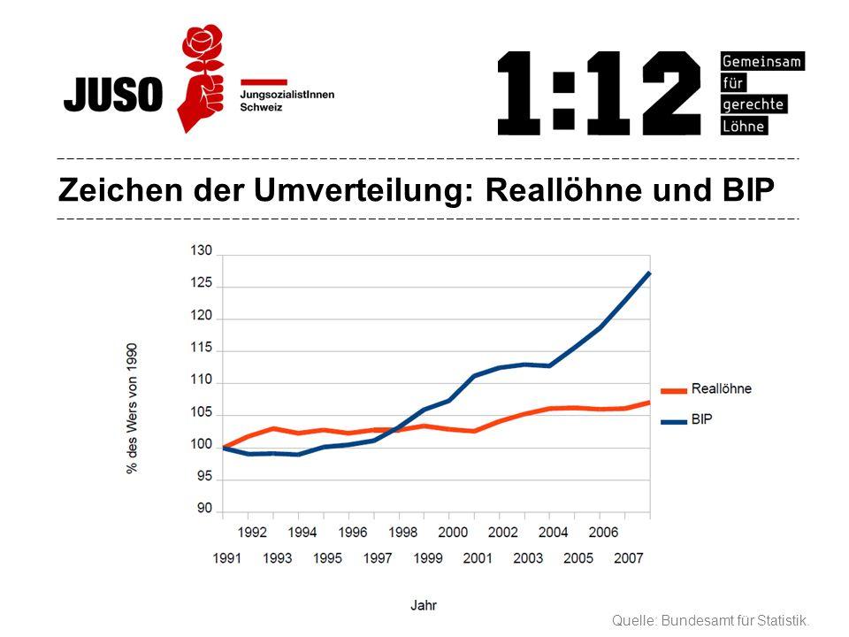Zeichen der Umverteilung: Reallöhne und BIP Quelle: Bundesamt für Statistik.