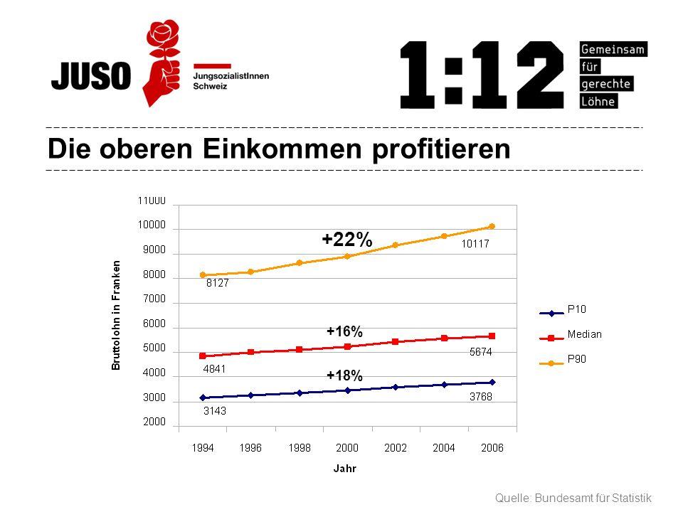 Die oberen Einkommen profitieren Quelle: Bundesamt für Statistik +22% +16% +18%