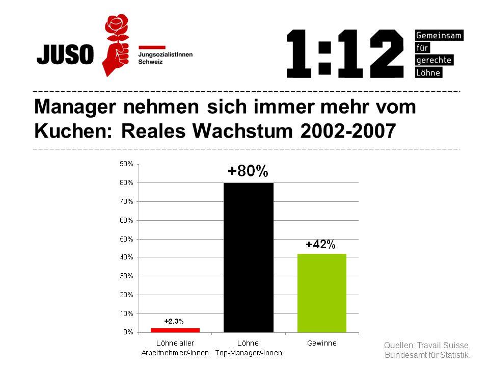 Manager nehmen sich immer mehr vom Kuchen: Reales Wachstum 2002-2007 Quellen: Travail.Suisse, Bundesamt für Statistik.