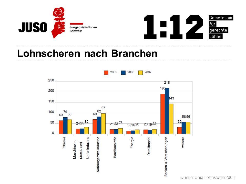 Lohnscheren nach Branchen Quelle: Unia Lohnstudie 2008