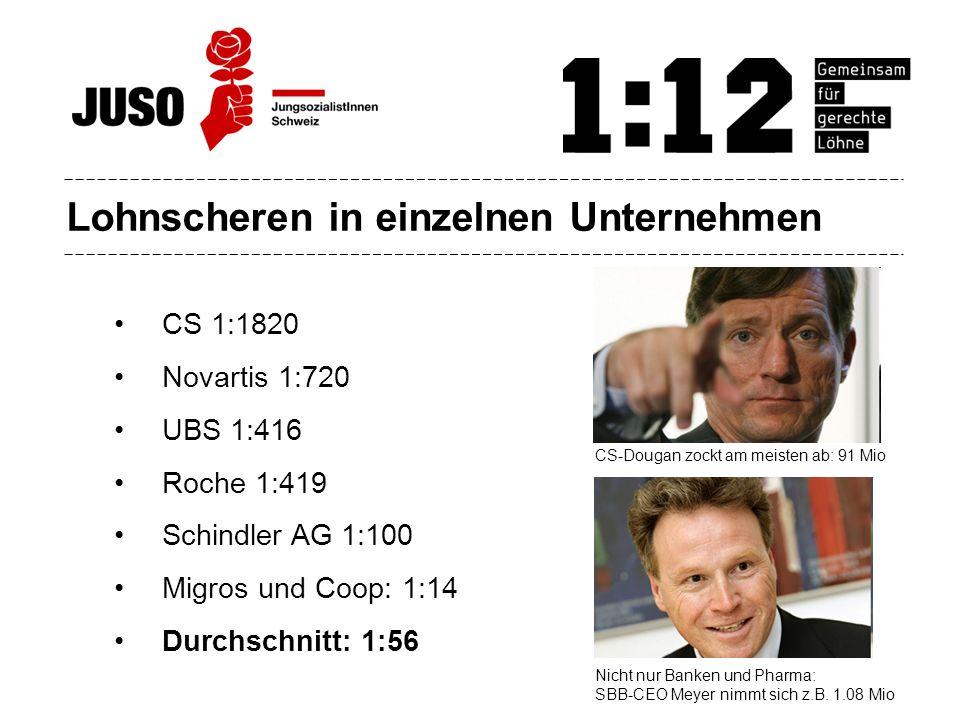 Lohnscheren in einzelnen Unternehmen CS 1:1820 Novartis 1:720 UBS 1:416 Roche 1:419 Schindler AG 1:100 Migros und Coop: 1:14 Durchschnitt: 1:56 CS-Dou