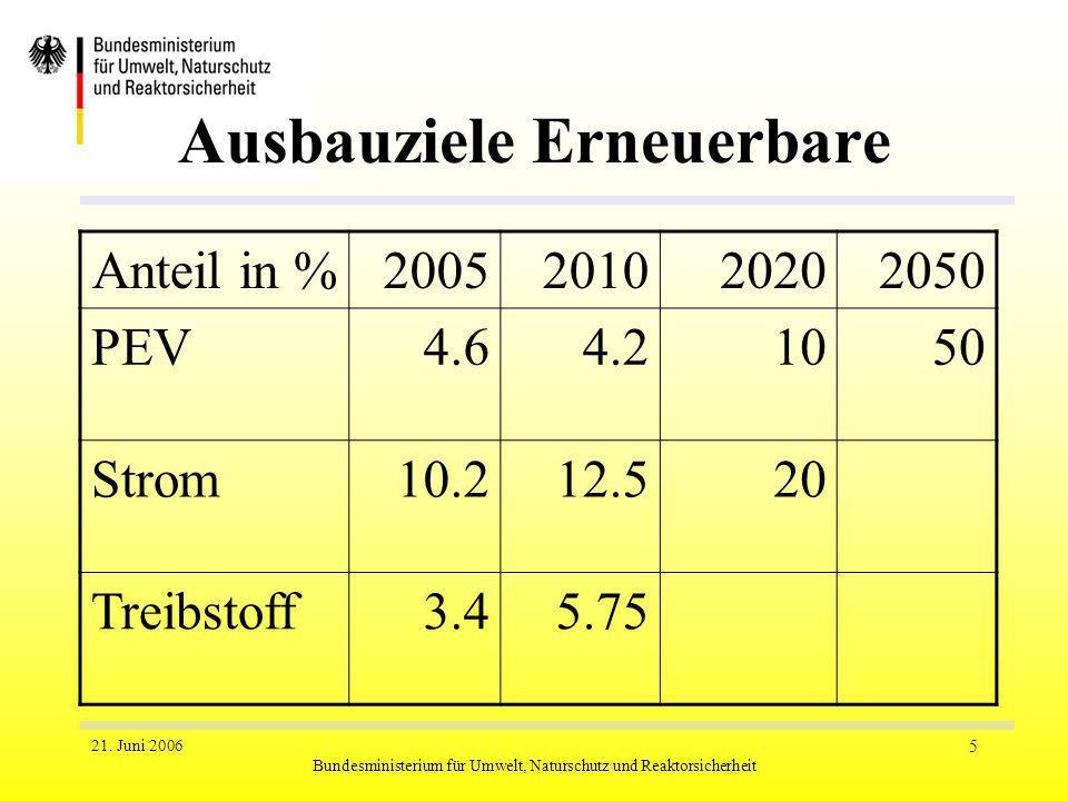 21. Juni 2006 Bundesministerium für Umwelt, Naturschutz und Reaktorsicherheit 5 Ausbauziele Erneuerbare Anteil in %2005201020202050 PEV4.64.21050 Stro