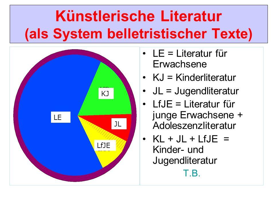Künstlerische Literatur (als System belletristischer Texte) LE = Literatur für Erwachsene KJ = Kinderliteratur JL = Jugendliteratur LfJE = Literatur f