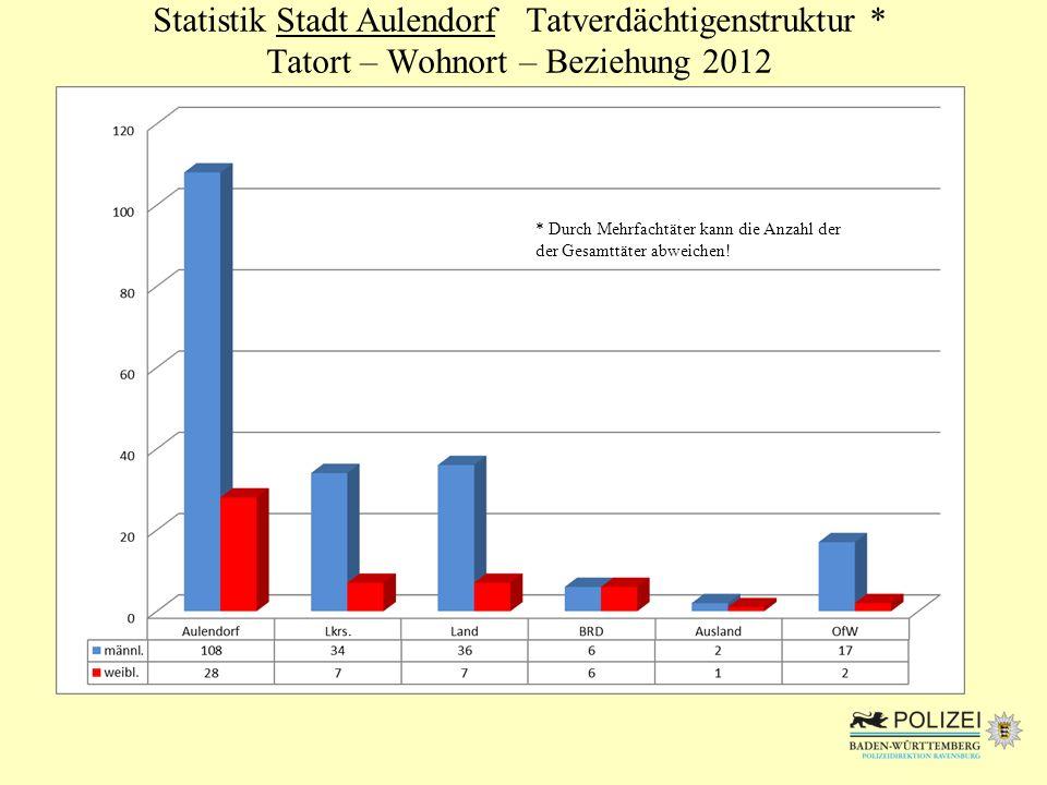 Statistik Stadt Aulendorf Tatverdächtigenstruktur * Tatort – Wohnort – Beziehung 2012 * Durch Mehrfachtäter kann die Anzahl der der Gesamttäter abweic