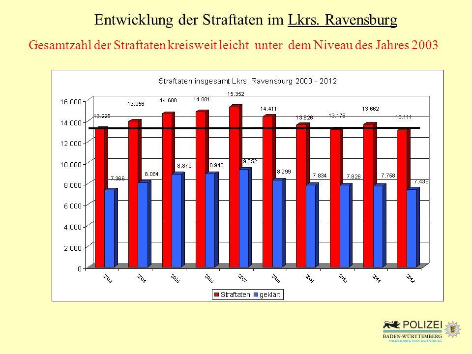 Gesamtzahl der Straftaten kreisweit leicht unter dem Niveau des Jahres 2003 Entwicklung der Straftaten im Lkrs. Ravensburg