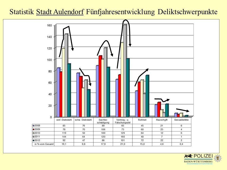Statistik Stadt Aulendorf Fünfjahresentwicklung Deliktschwerpunkte