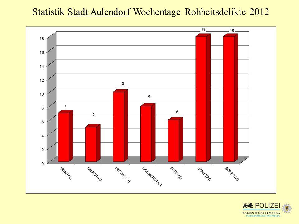 Statistik Stadt Aulendorf Wochentage Rohheitsdelikte 2012