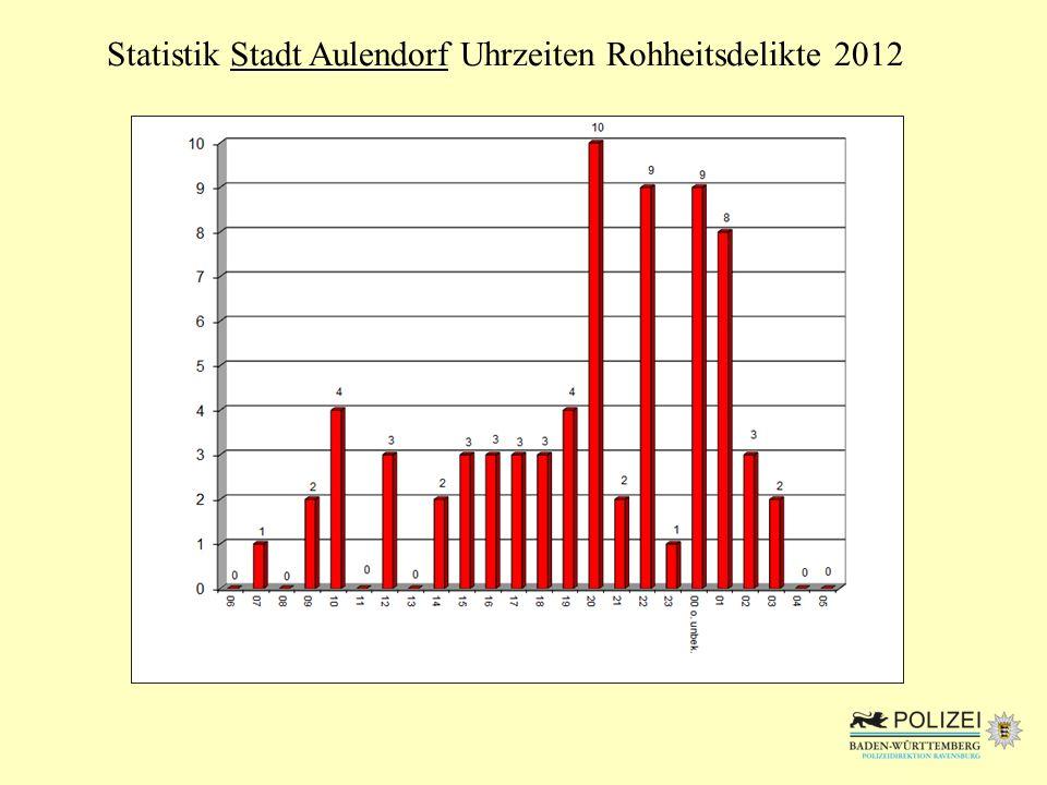 Statistik Stadt Aulendorf Rohheitsdelikte Häufigkeitszahl im Vergleich 2012 (Rohheitsdelikte pro 100.000 Einwohner)