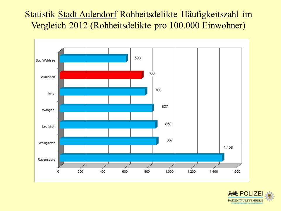 Statistik Stadt Aulendorf Tatverdächtigenstruktur * Tatort – Wohnort – Beziehung 2012 * Durch Mehrfachtäter kann die Anzahl der der Gesamttäter abweichen!