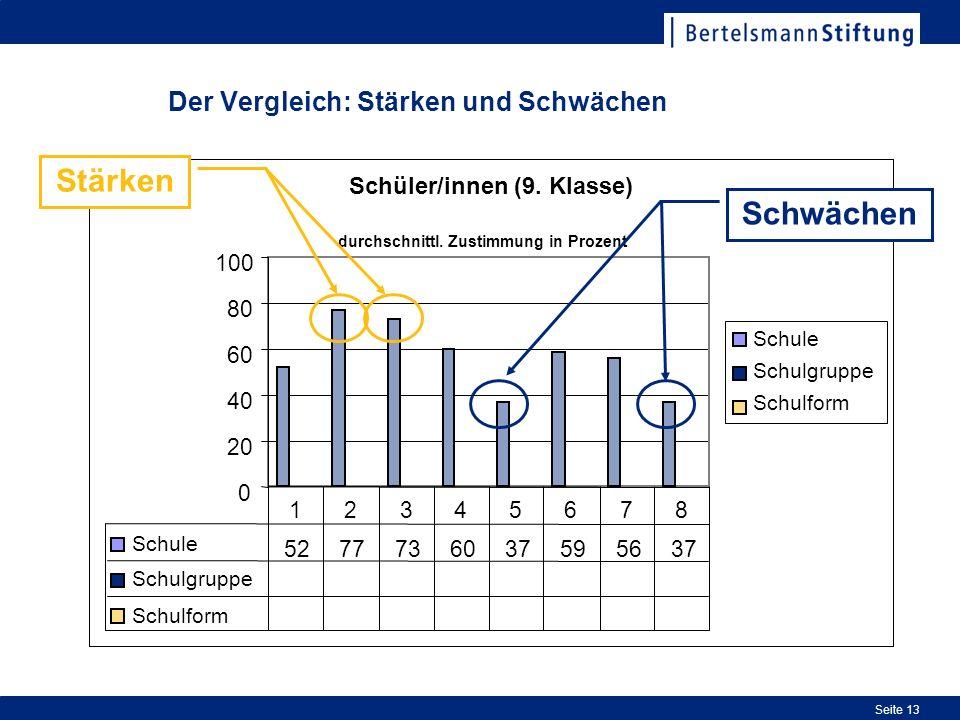 Seite 13 Der Vergleich: Stärken und Schwächen Schüler/innen (9. Klasse) 0 20 40 60 80 100 Schule Schulgruppe Schulform Schule 5277736037595637 Schulgr