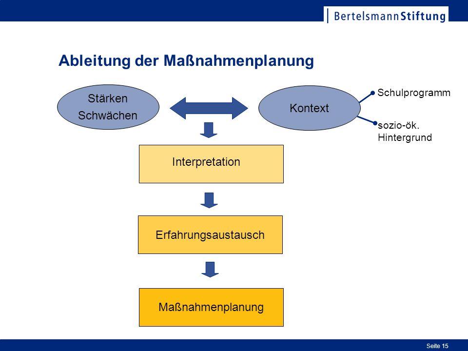 Seite 15 Ableitung der Maßnahmenplanung Maßnahmenplanung Kontext Stärken Schwächen Interpretation Schulprogramm sozio-ök. Hintergrund Erfahrungsaustau