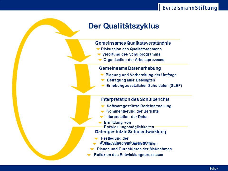 Seite 4 Organisation der Arbeitsprozesse Verortung des Schulprogramms Diskussion des Qualitätsrahmens Gemeinsames Qualitätsverständnis Erhebung zusätz