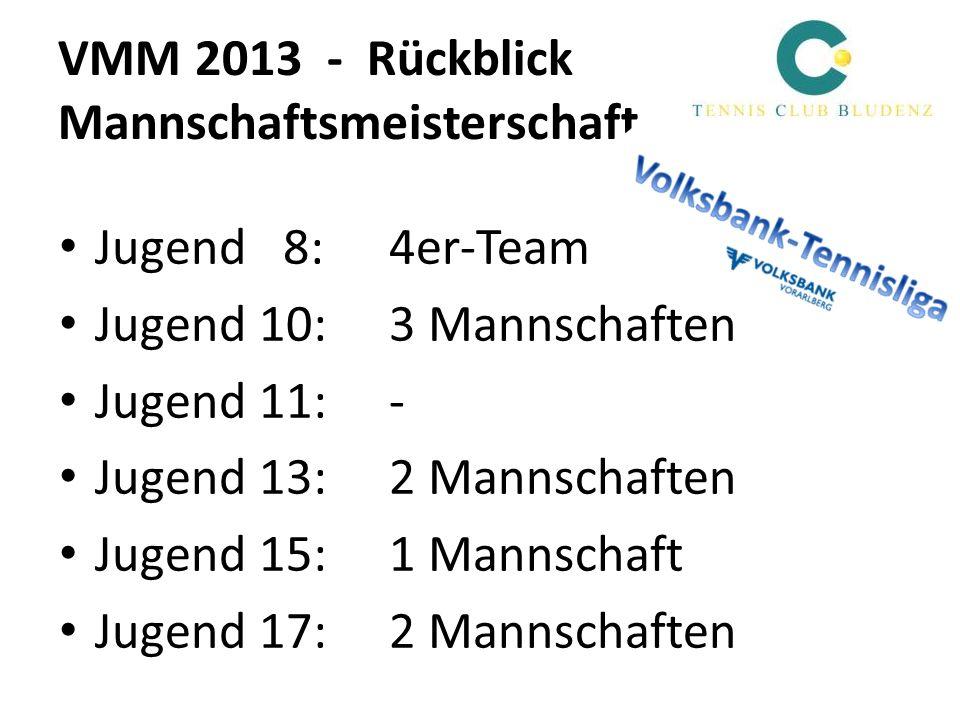 VMM 2013 - Rückblick Mannschaftsmeisterschaft Jugend 8: 4er-Team Jugend 10: 3 Mannschaften Jugend 11: - Jugend 13: 2 Mannschaften Jugend 15: 1 Mannsch