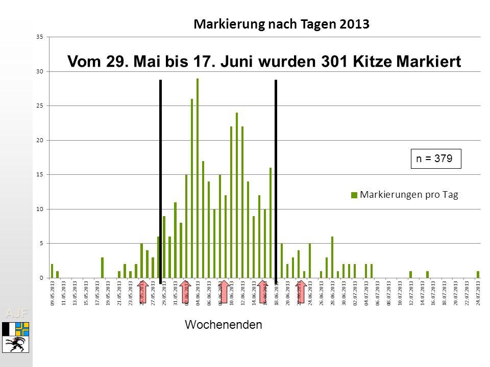 AJFAJF Wochenenden Vom 29. Mai bis 17. Juni wurden 301 Kitze Markiert n = 379