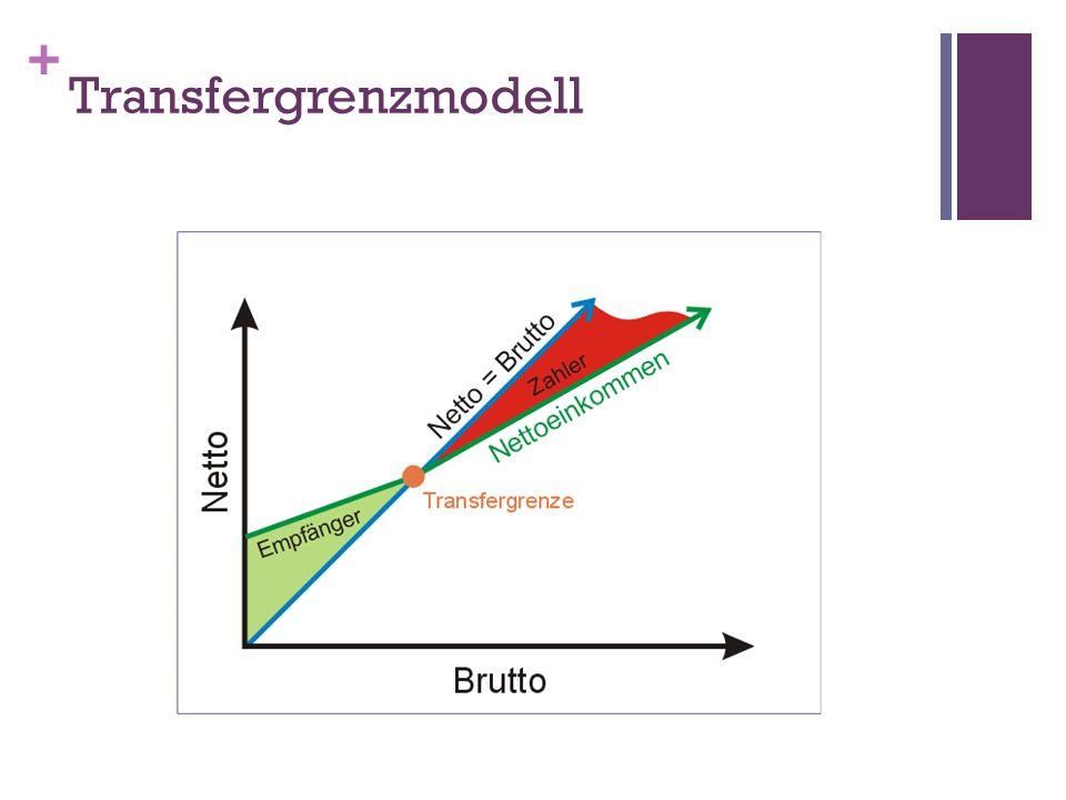 + Transfergrenzmodell